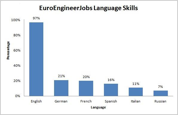 EuroEngineer Language Skills